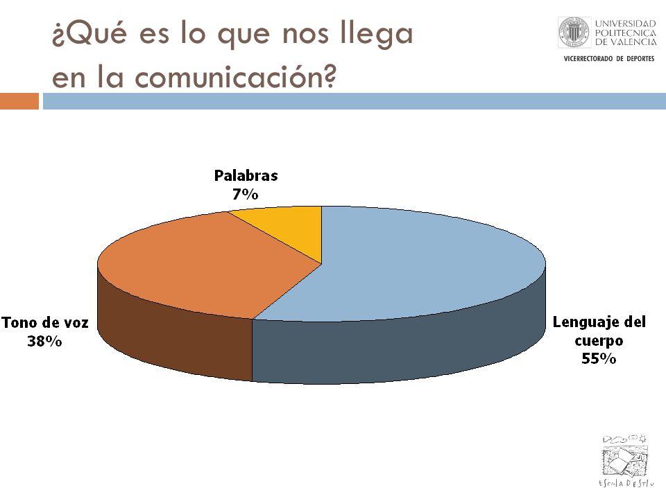 ¿Qué es lo que nos llega en la comunicación