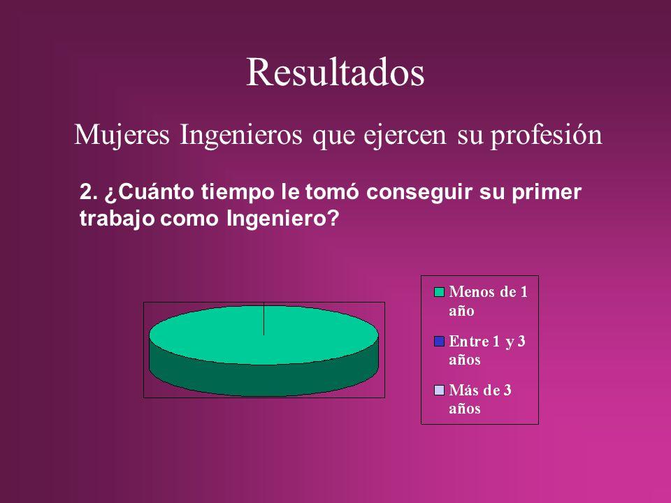 Resultados Mujeres Ingenieros que ejercen su profesión