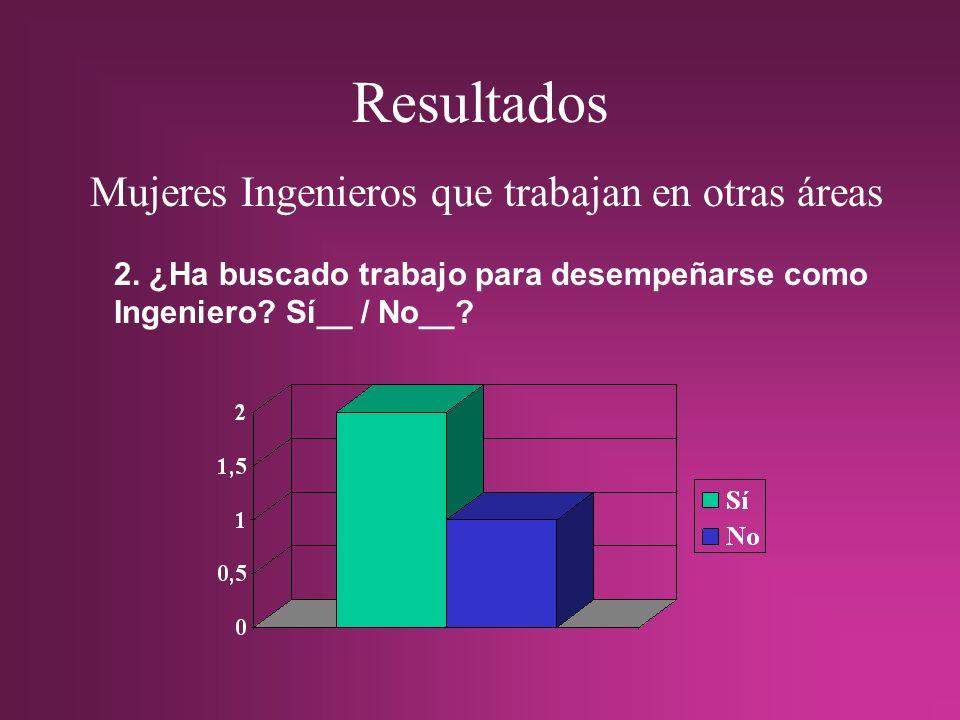 Resultados Mujeres Ingenieros que trabajan en otras áreas