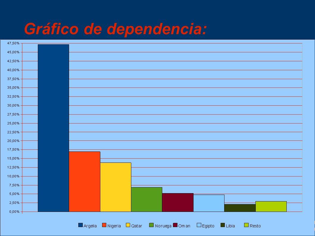 Gráfico de dependencia: