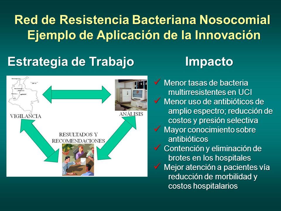 Red de Resistencia Bacteriana Nosocomial