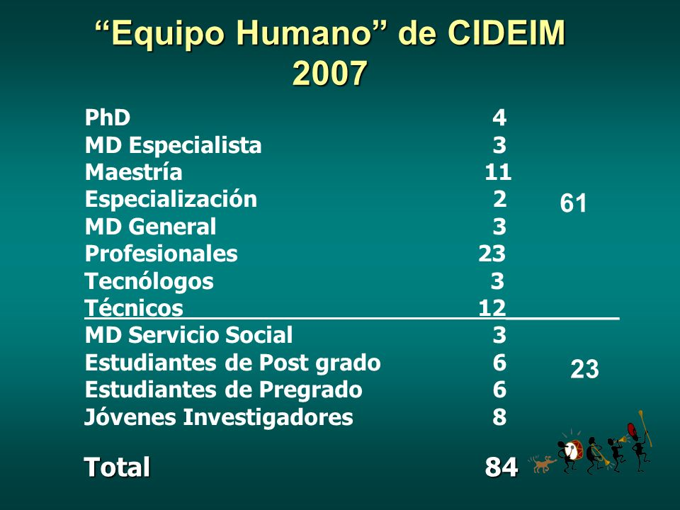 Equipo Humano de CIDEIM 2007