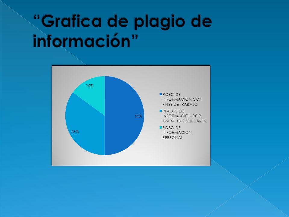 Grafica de plagio de información
