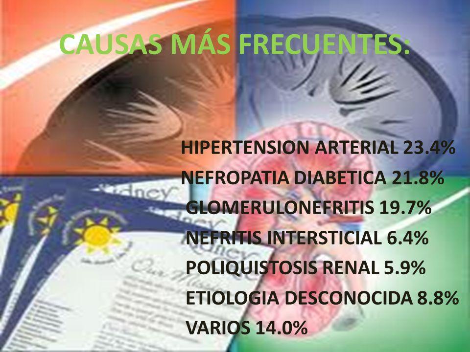 CAUSAS MÁS FRECUENTES: