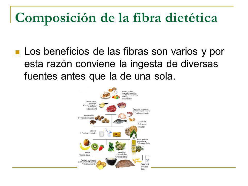 Composición de la fibra dietética