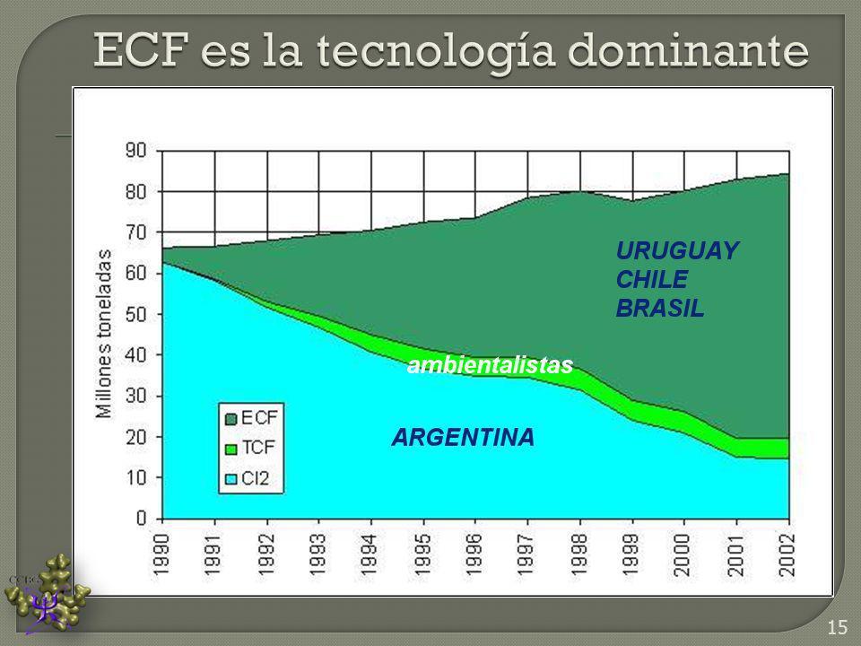 ECF es la tecnología dominante