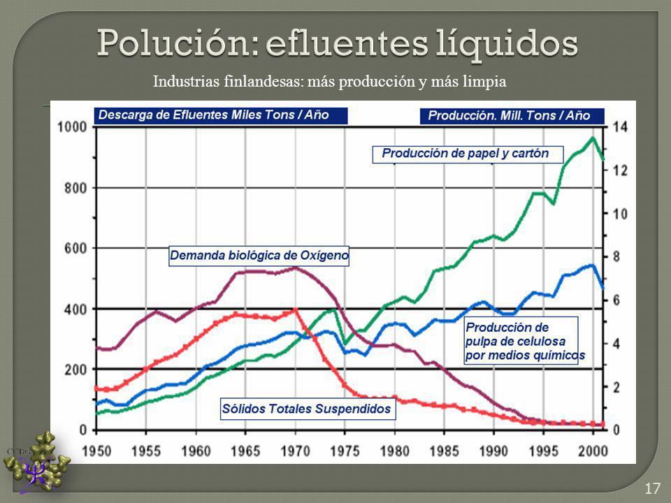 Polución: efluentes líquidos