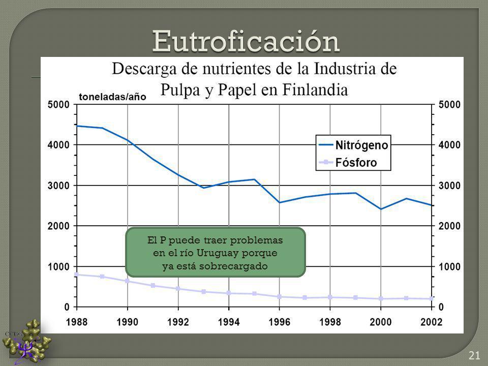 Eutroficación El P puede traer problemas en el río Uruguay porque ya está sobrecargado