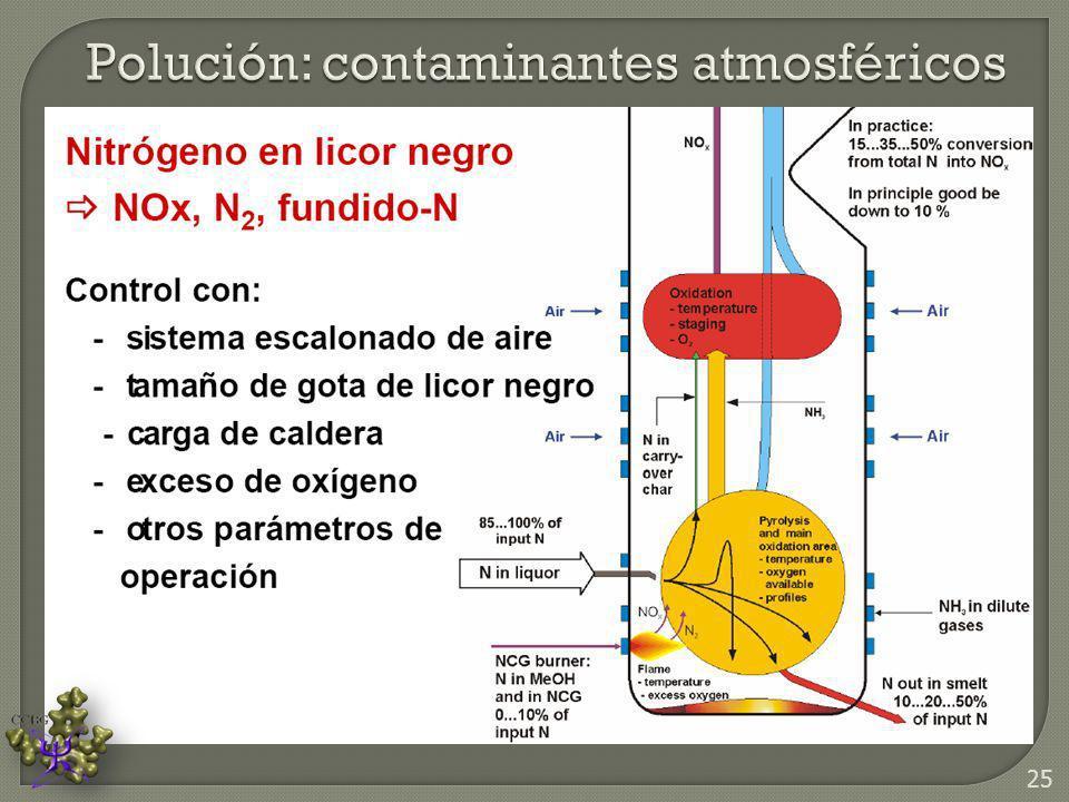 Polución: contaminantes atmosféricos