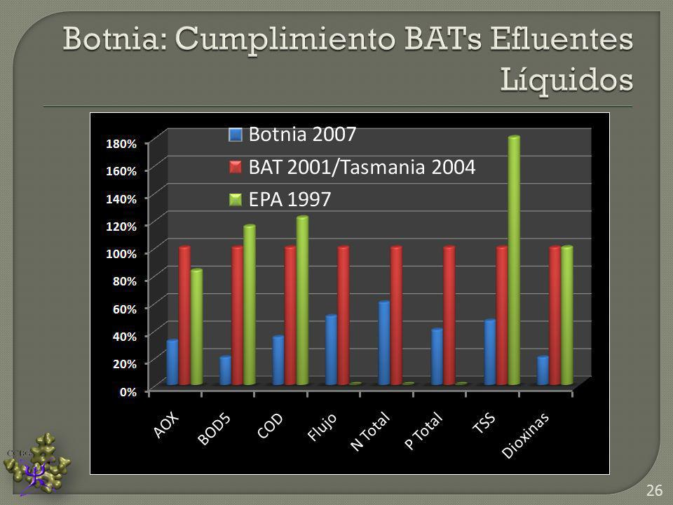 Botnia: Cumplimiento BATs Efluentes Líquidos