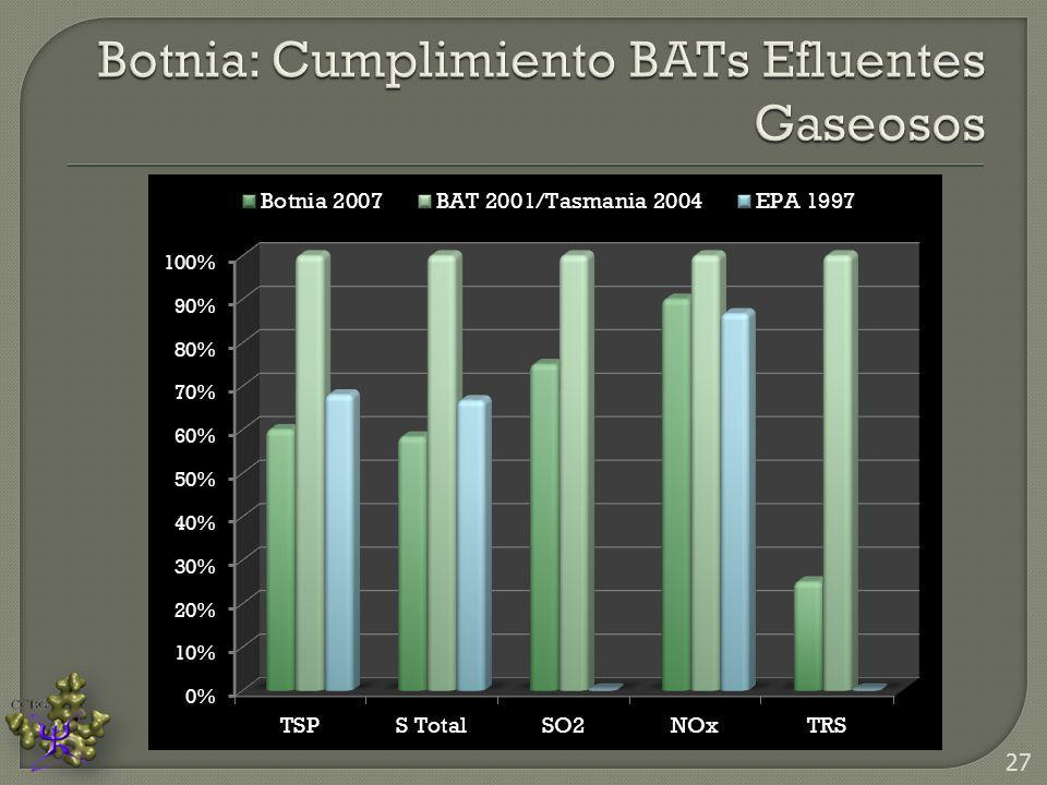 Botnia: Cumplimiento BATs Efluentes Gaseosos