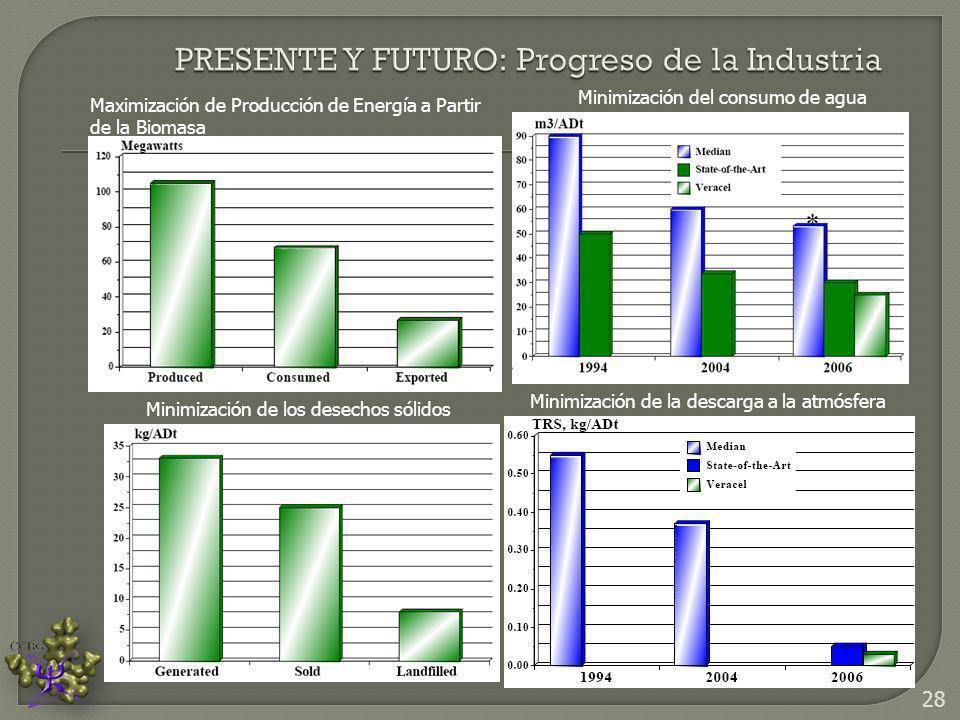 PRESENTE Y FUTURO: Progreso de la Industria