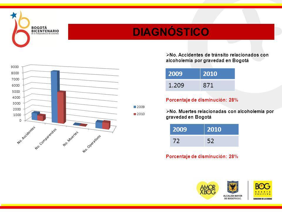 DIAGNÓSTICO No. Accidentes de tránsito relacionados con alcoholemia por gravedad en Bogotá. Porcentaje de disminución: 28%