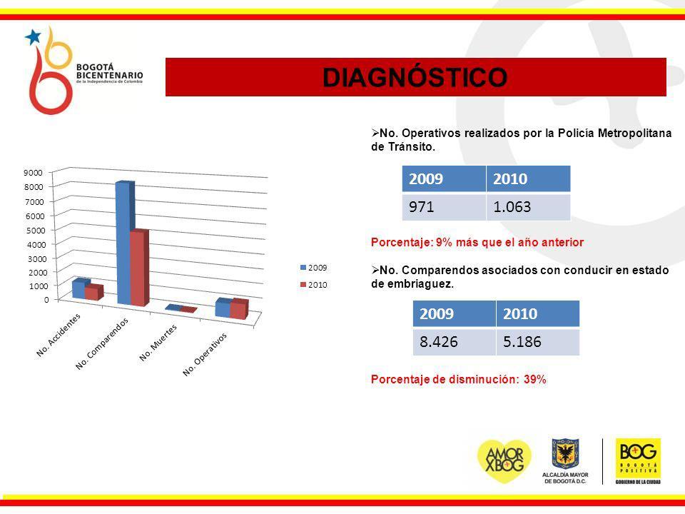 DIAGNÓSTICO No. Operativos realizados por la Policía Metropolitana de Tránsito. Porcentaje: 9% más que el año anterior.