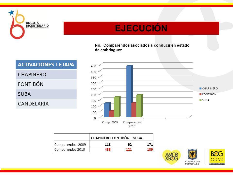 EJECUCIÓN ACTIVACIONES I ETAPA CHAPINERO FONTIBÓN SUBA CANDELARIA