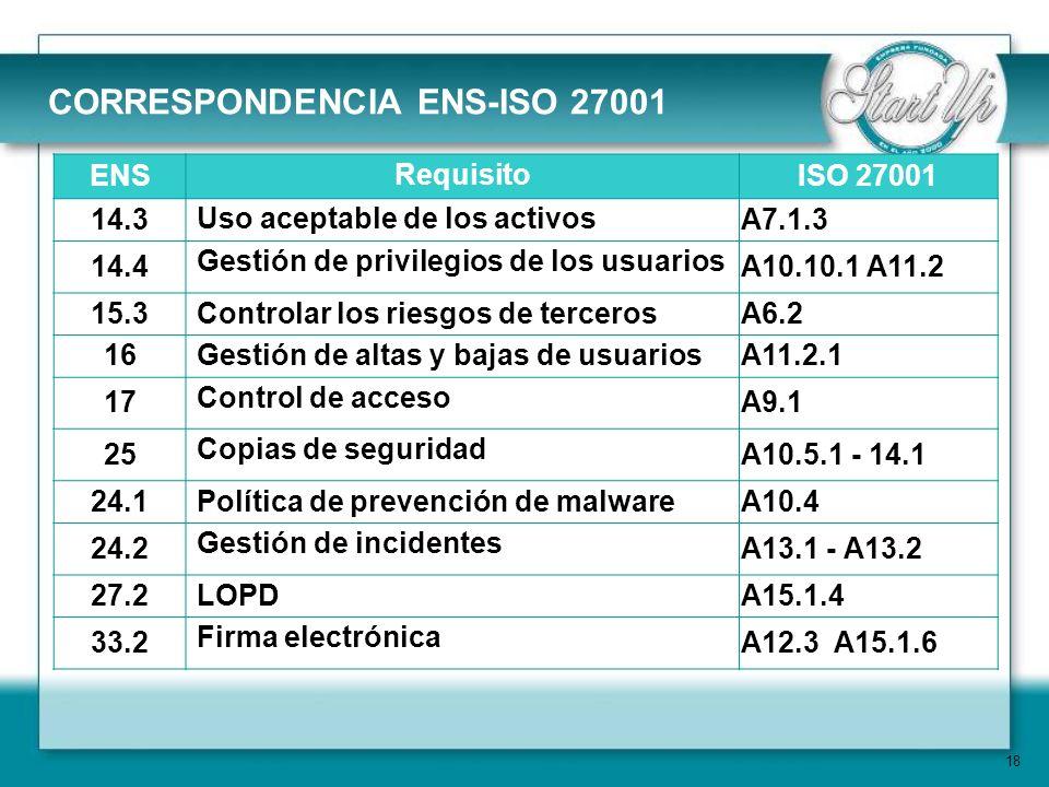 CORRESPONDENCIA ENS-ISO 27001