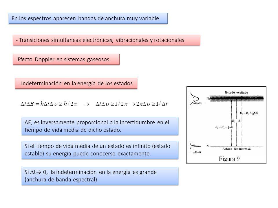 En los espectros aparecen bandas de anchura muy variable