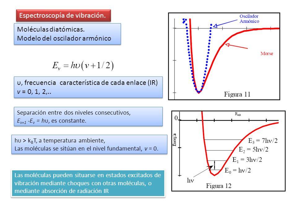 Espectroscopía de vibración.