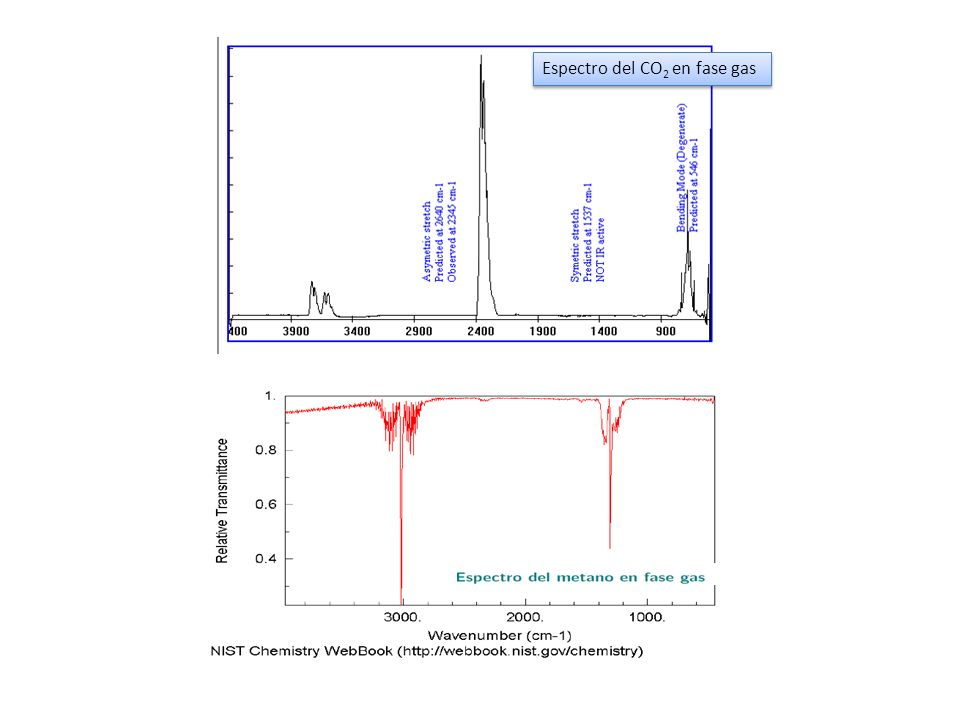 Espectro del CO2 en fase gas