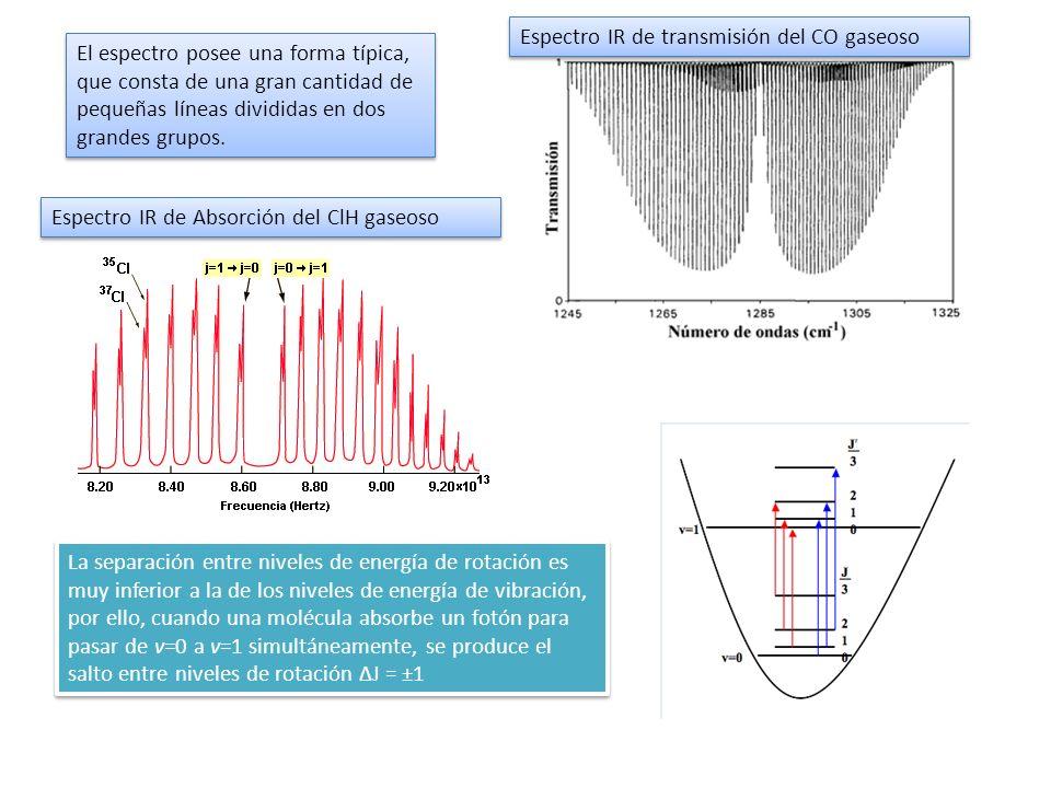 Espectro IR de transmisión del CO gaseoso