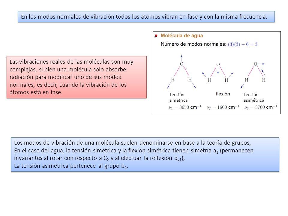 La tensión asimétrica pertenece al grupo b2.