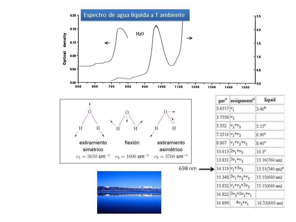Espectro de agua líquida a T ambiente