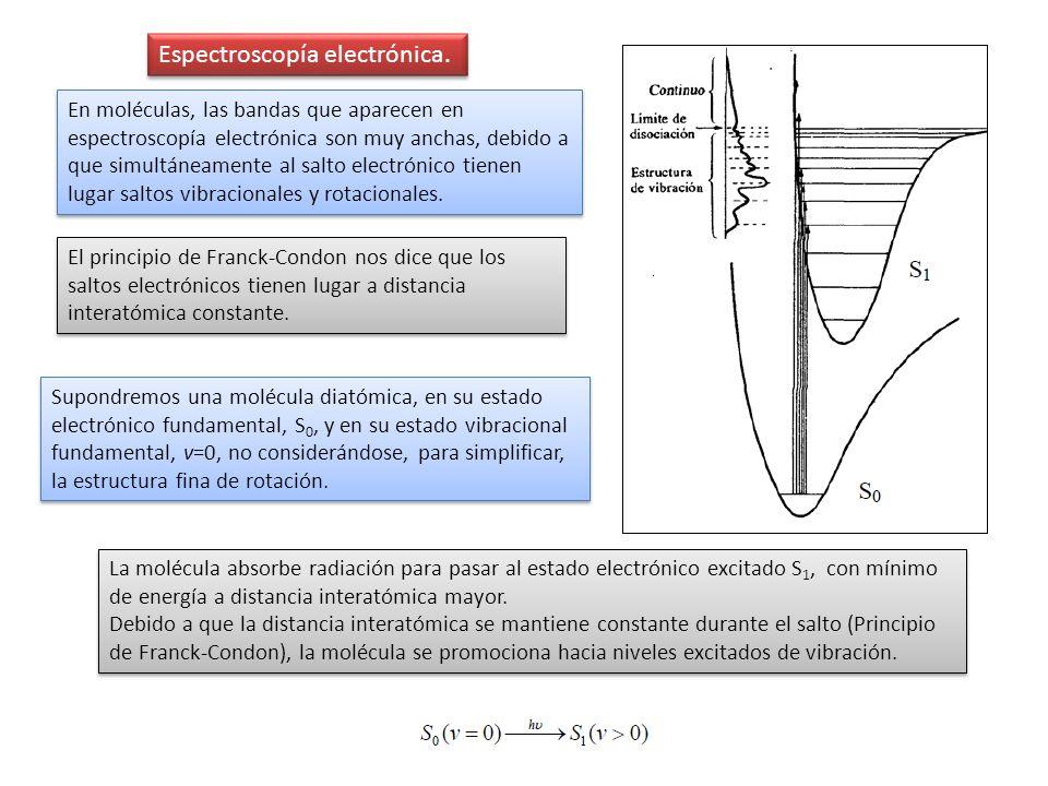 Espectroscopía electrónica.