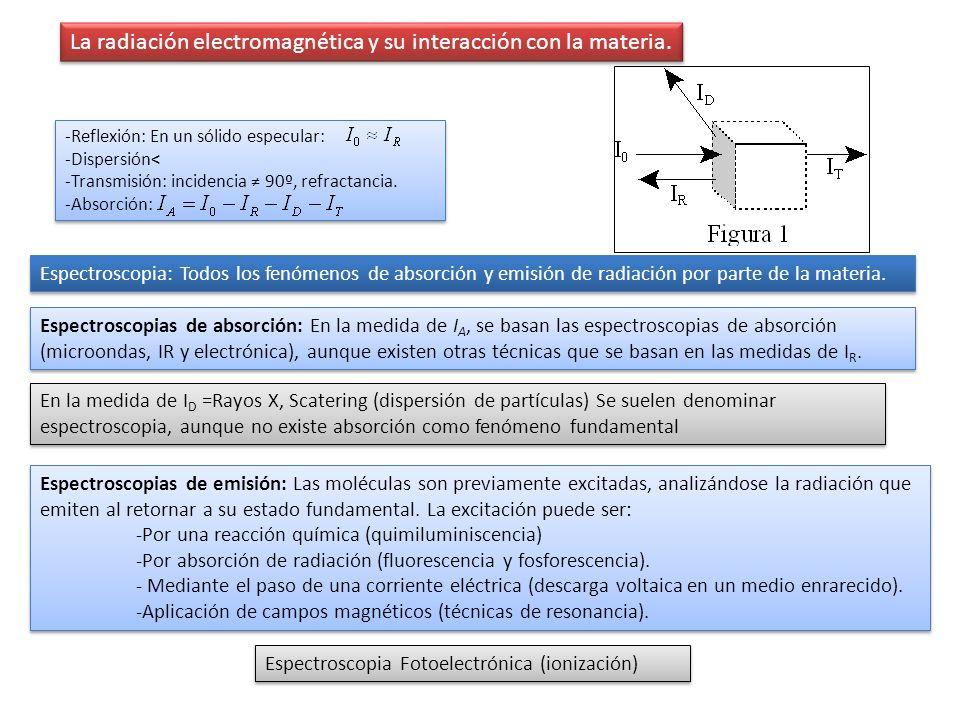 La radiación electromagnética y su interacción con la materia.
