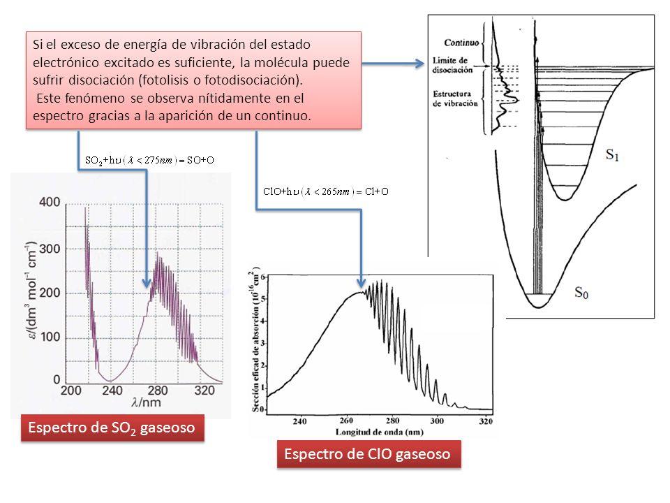 Espectro de ClO gaseoso