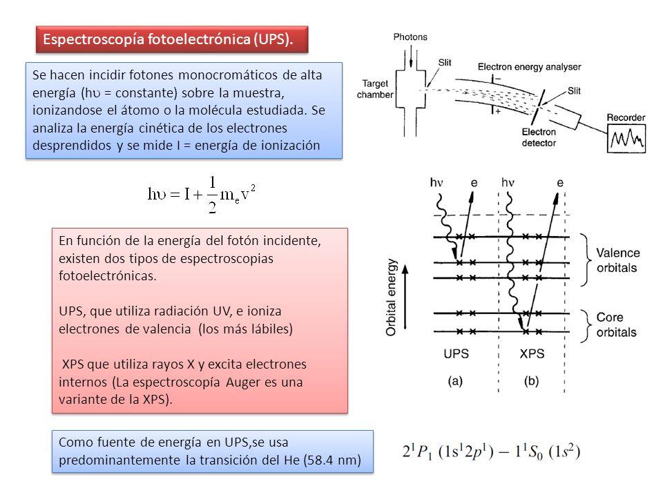 Espectroscopía fotoelectrónica (UPS).