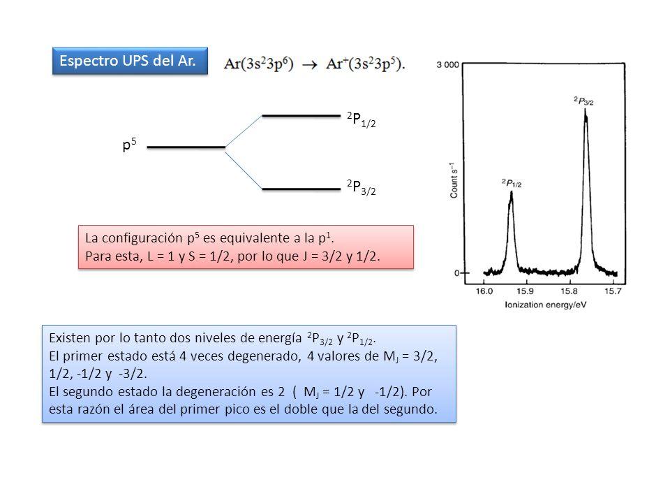Espectro UPS del Ar. 2P1/2 p5 2P3/2