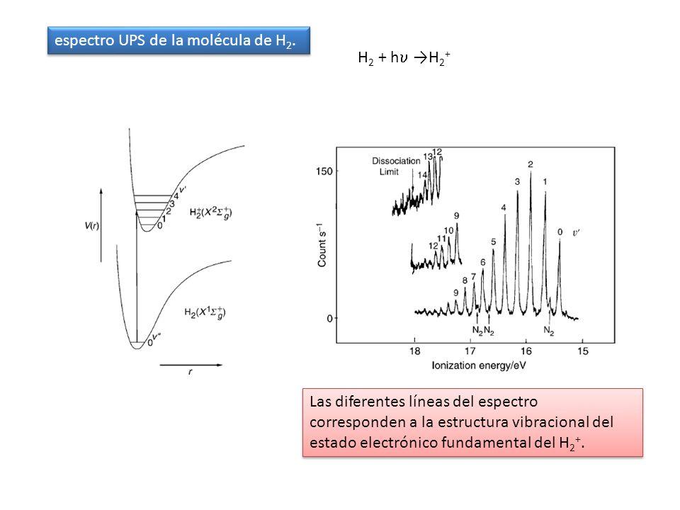 espectro UPS de la molécula de H2.