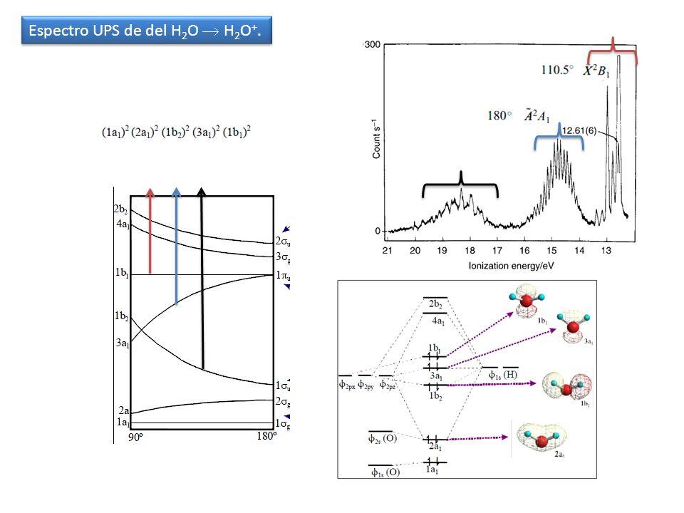 Espectro UPS de del H2O  H2O+.