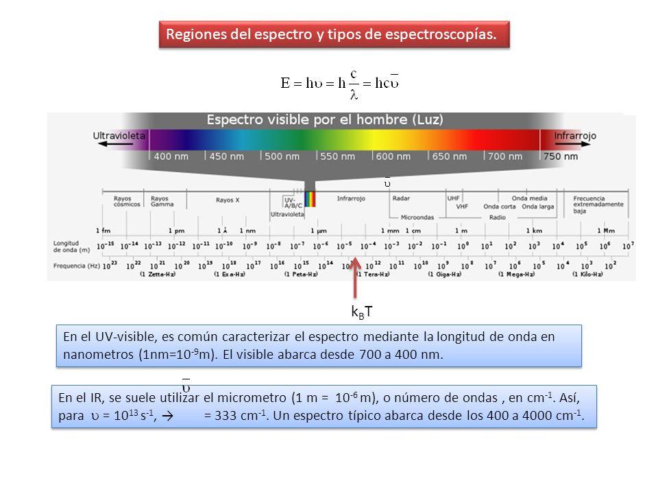 Regiones del espectro y tipos de espectroscopías.
