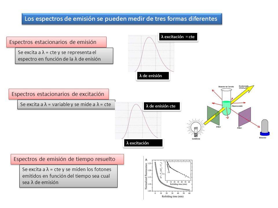 Los espectros de emisión se pueden medir de tres formas diferentes