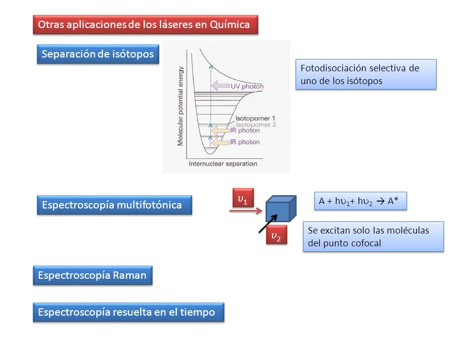 Otras aplicaciones de los láseres en Química