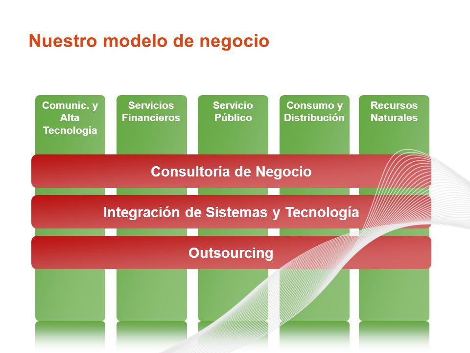 Nuestro modelo de negocio