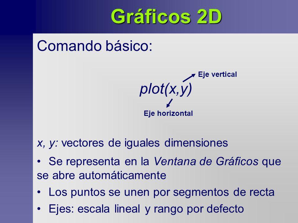 Gráficos 2D Comando básico: plot(x,y)
