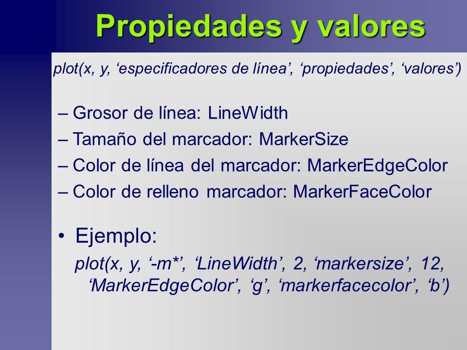 Propiedades y valores Ejemplo: Grosor de línea: LineWidth