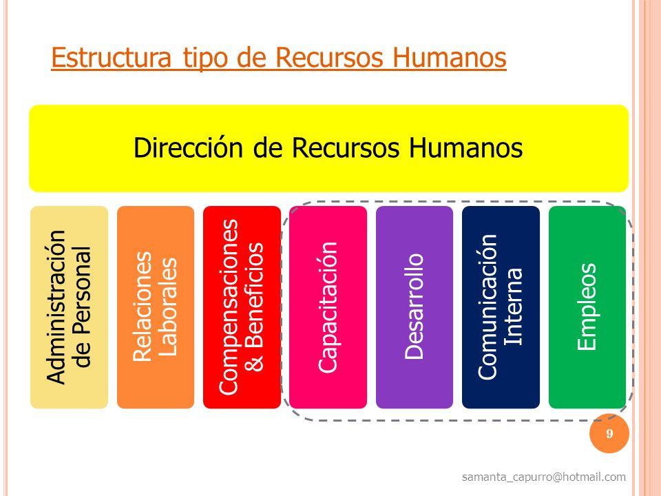 Estructura tipo de Recursos Humanos Dirección de Recursos Humanos
