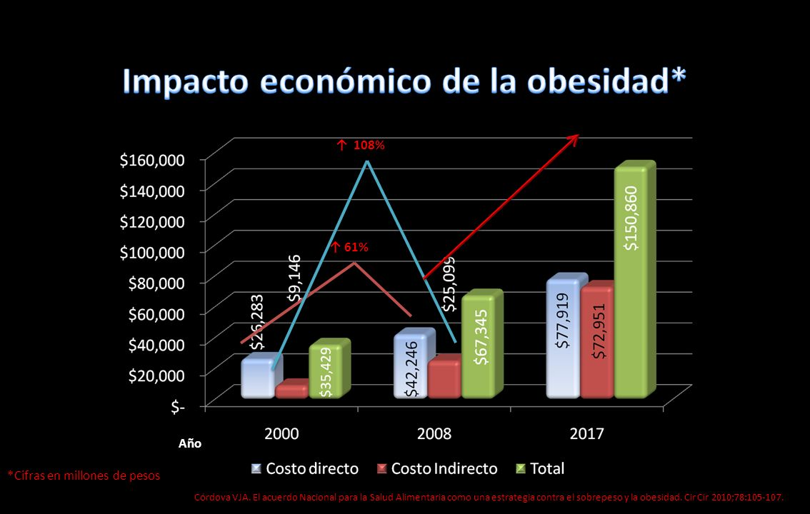 Impacto económico de la obesidad*