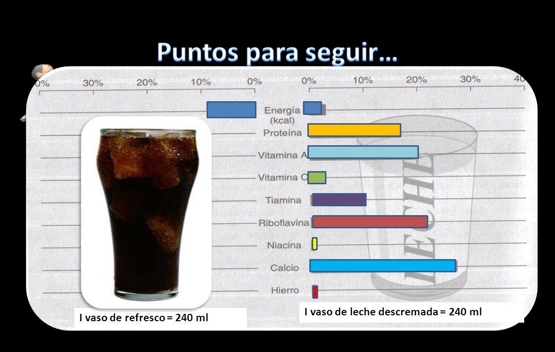Puntos para seguir…I vaso de refresco = 240 ml. I vaso de leche descremada = 240 ml. Equilibrar el consumo de alimentos con la actividad física.