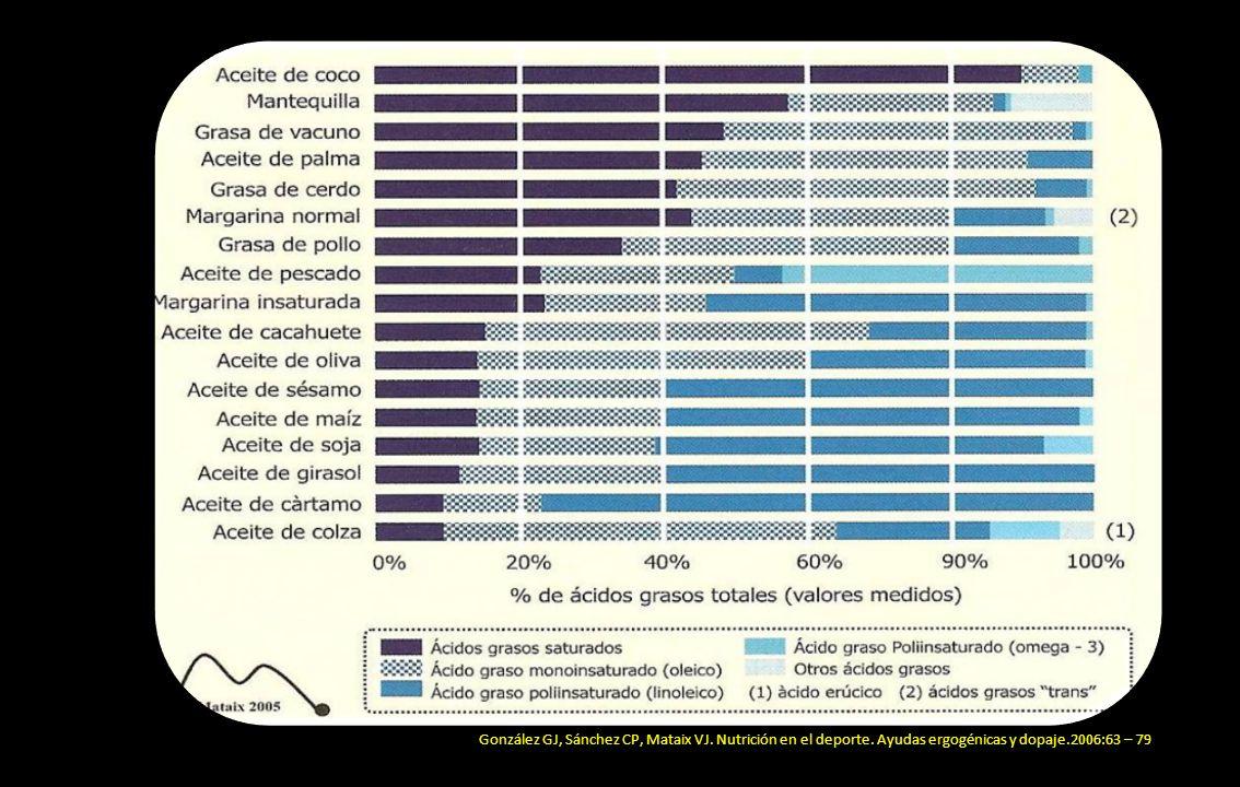 González GJ, Sánchez CP, Mataix VJ. Nutrición en el deporte