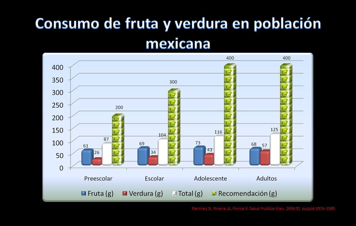 Consumo de fruta y verdura en población mexicana
