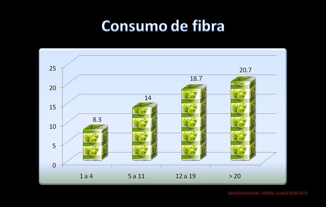 Consumo de fibra Salud Publica Mex. 2009;51 suppl 4:S530-S573.
