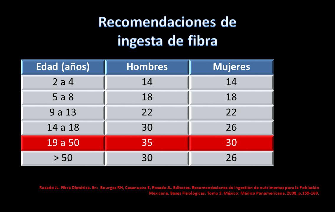 Recomendaciones de ingesta de fibra