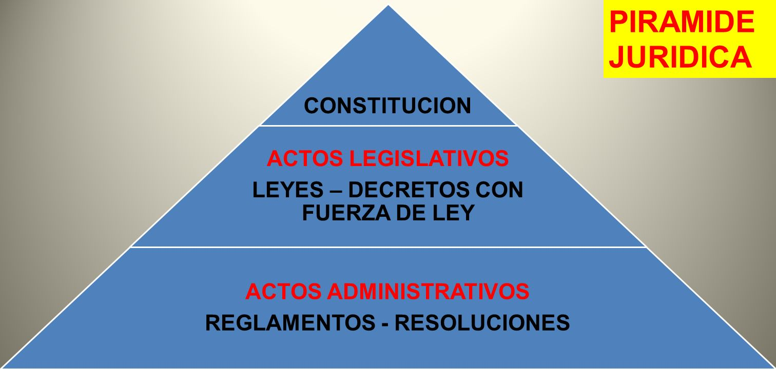 PIRAMIDE JURIDICA CONSTITUCION ACTOS LEGISLATIVOS
