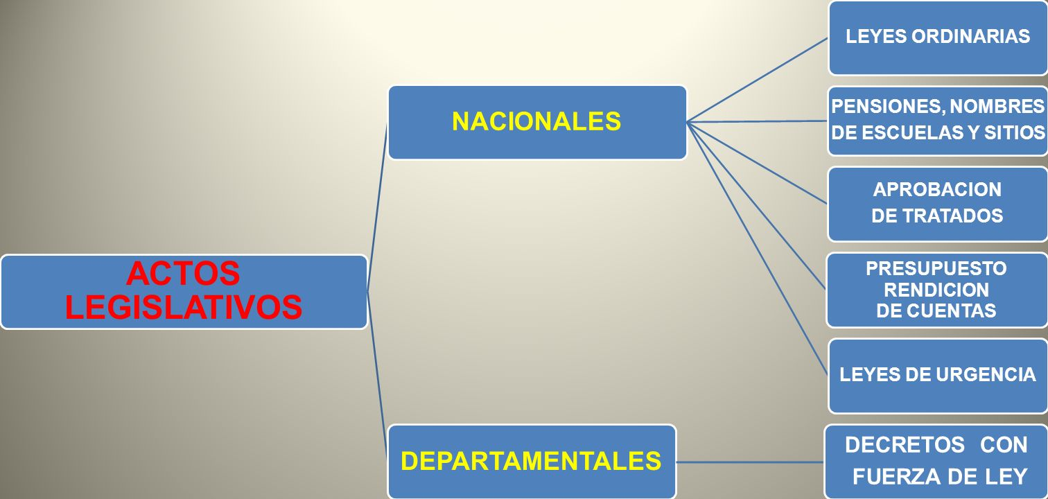 ACTOS LEGISLATIVOS DEPARTAMENTALES NACIONALES DECRETOS CON