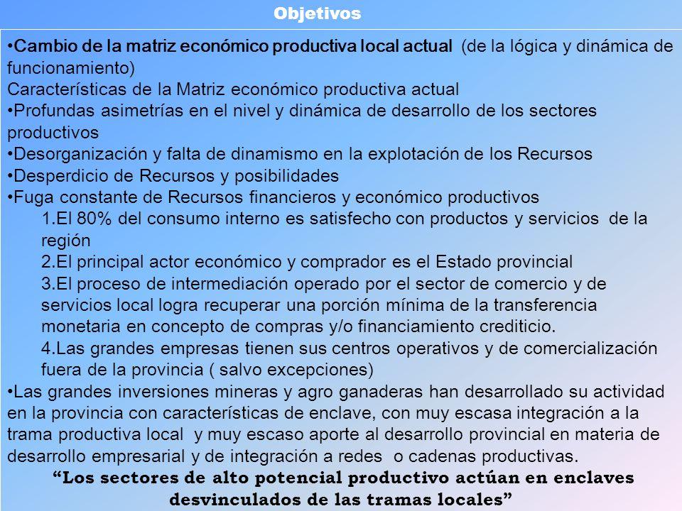 Características de la Matriz económico productiva actual