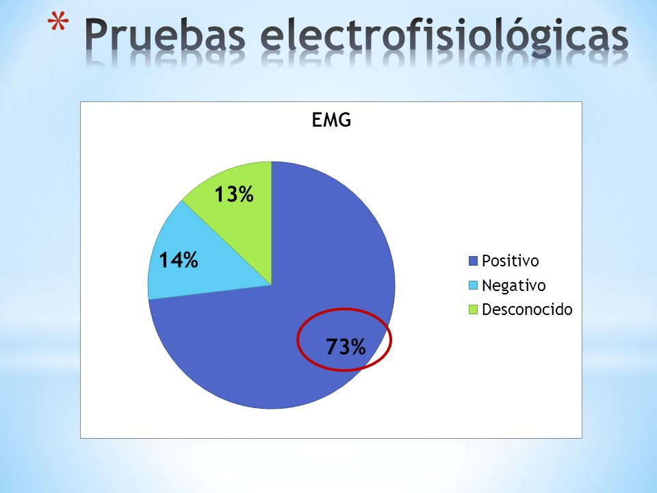 Pruebas electrofisiológicas